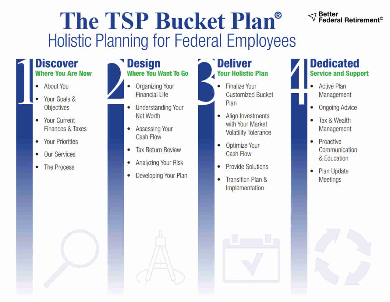 The TSP Bucket Plan Service Model